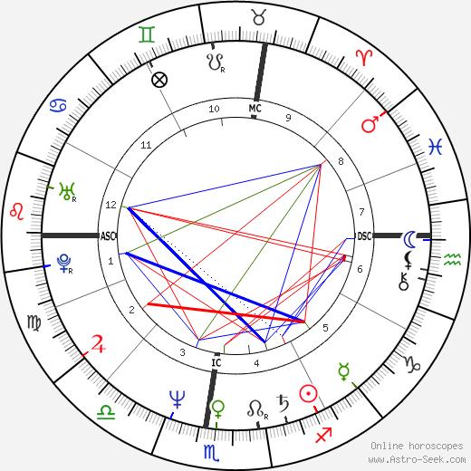 Susan Minot день рождения гороскоп, Susan Minot Натальная карта онлайн