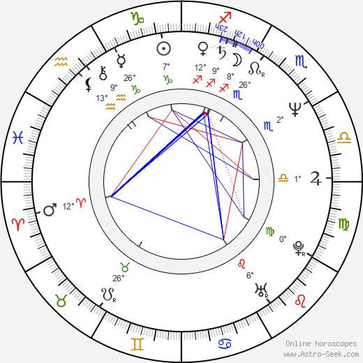 Thomas Kloss birth chart, biography, wikipedia 2019, 2020