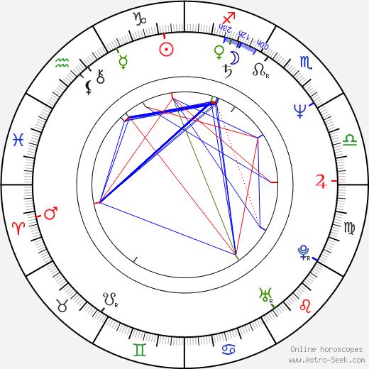 Thomas Kloss astro natal birth chart, Thomas Kloss horoscope, astrology