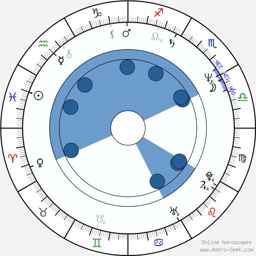 Aileen Wuornos wikipedia, horoscope, astrology, instagram