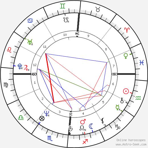 Alfred W. Trenkler astro natal birth chart, Alfred W. Trenkler horoscope, astrology