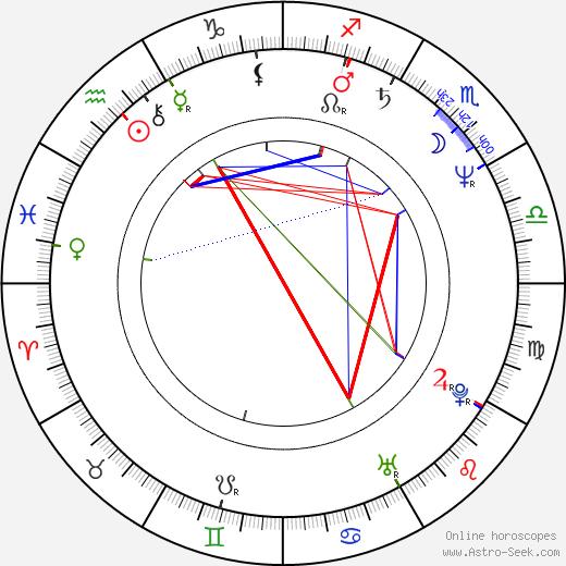 Alina Reyes astro natal birth chart, Alina Reyes horoscope, astrology