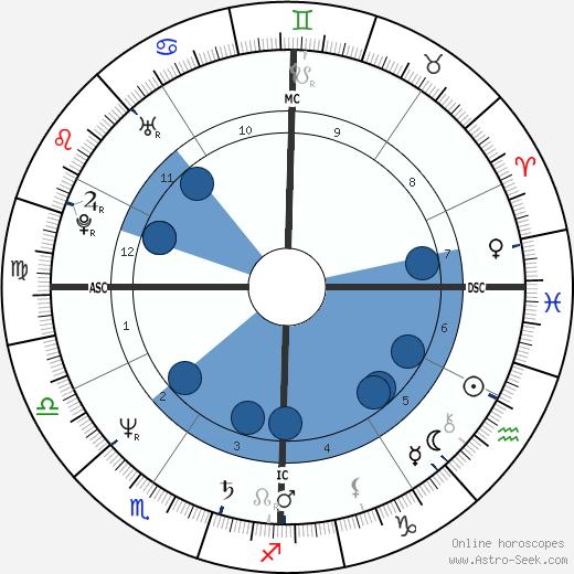 Amelia Gossage wikipedia, horoscope, astrology, instagram