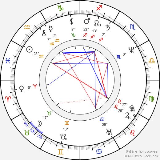 Anthony Hornus birth chart, biography, wikipedia 2019, 2020