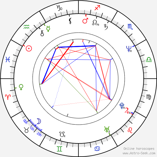 Anthony Hornus birth chart, Anthony Hornus astro natal horoscope, astrology