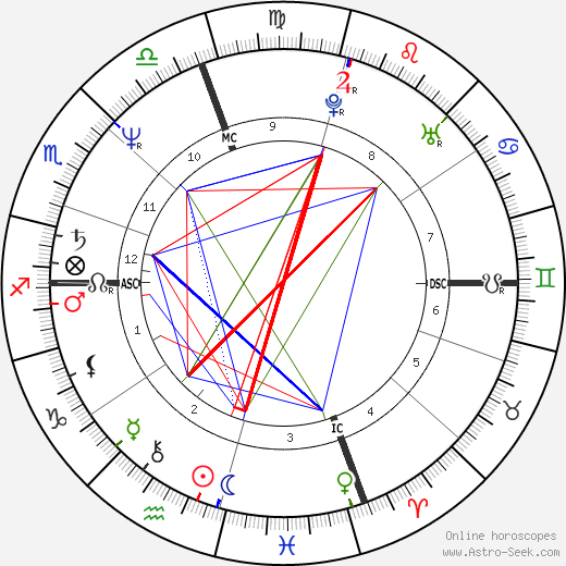 Arsenio Hall astro natal birth chart, Arsenio Hall horoscope, astrology