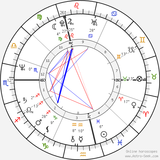 Charlélie Couture birth chart, biography, wikipedia 2019, 2020