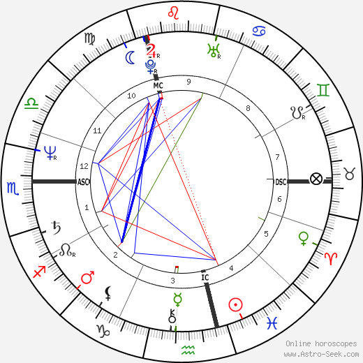 Charlélie Couture birth chart, Charlélie Couture astro natal horoscope, astrology