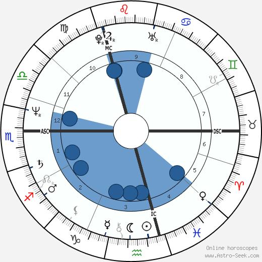 Didier Lockwood wikipedia, horoscope, astrology, instagram