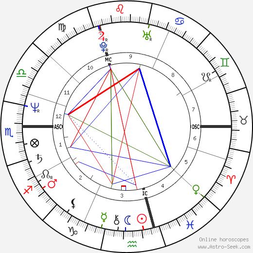 Didier Lockwood astro natal birth chart, Didier Lockwood horoscope, astrology