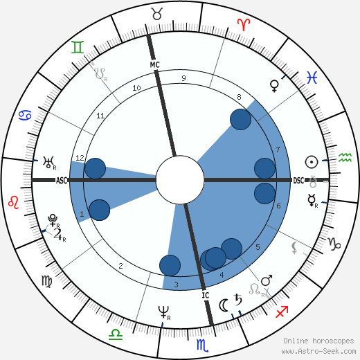 Elizabeth Vanin wikipedia, horoscope, astrology, instagram