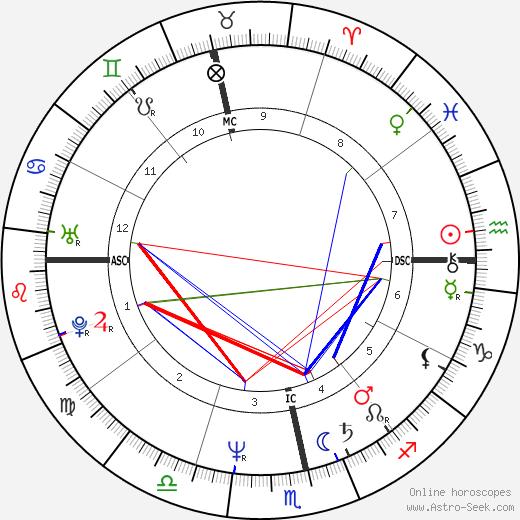 Elizabeth Vanin tema natale, oroscopo, Elizabeth Vanin oroscopi gratuiti, astrologia