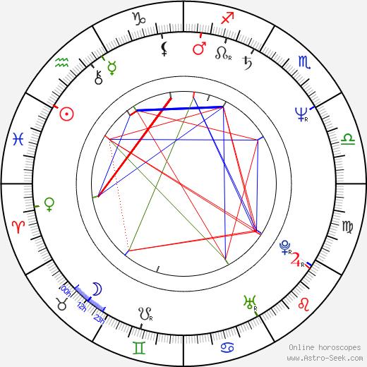 Emilio Guerrero день рождения гороскоп, Emilio Guerrero Натальная карта онлайн