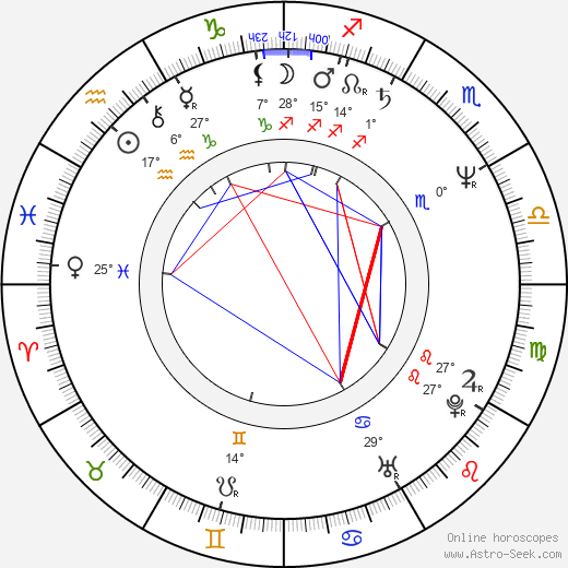 Françoise Castex birth chart, biography, wikipedia 2019, 2020