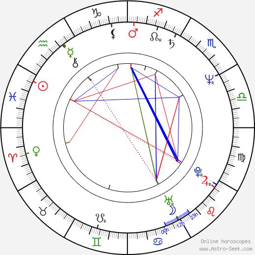 Gilda Haddock birth chart, Gilda Haddock astro natal horoscope, astrology