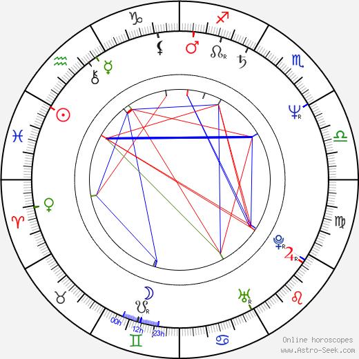 Giulio Scarpati tema natale, oroscopo, Giulio Scarpati oroscopi gratuiti, astrologia