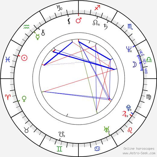 Guy Maddin astro natal birth chart, Guy Maddin horoscope, astrology