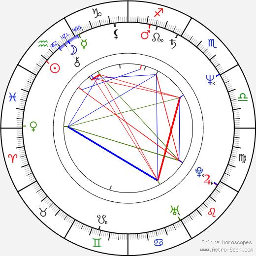 Ida Kelarová astro natal birth chart, Ida Kelarová horoscope, astrology