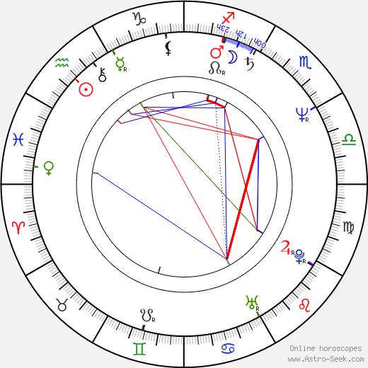 Janet Scott Batchler birth chart, Janet Scott Batchler astro natal horoscope, astrology