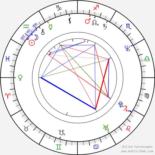 Jarmila Švehlová astro natal birth chart, Jarmila Švehlová horoscope, astrology