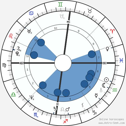 Jesuree Smyth wikipedia, horoscope, astrology, instagram