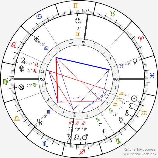 Jesuree Smyth birth chart, biography, wikipedia 2018, 2019
