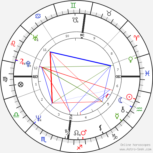 Jesuree Smyth astro natal birth chart, Jesuree Smyth horoscope, astrology