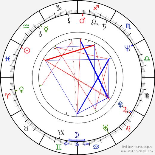 Jim Simpson birth chart, Jim Simpson astro natal horoscope, astrology