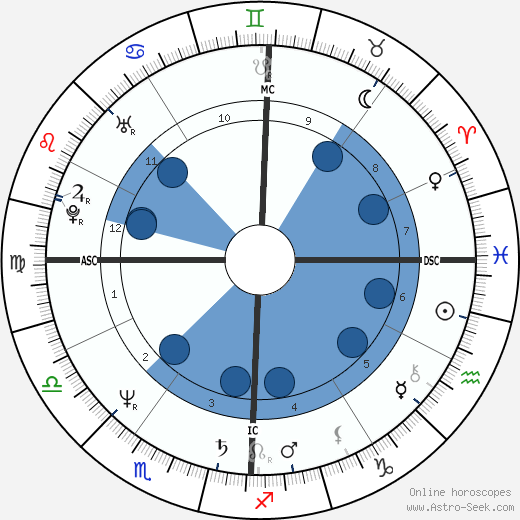 John Gabriel wikipedia, horoscope, astrology, instagram