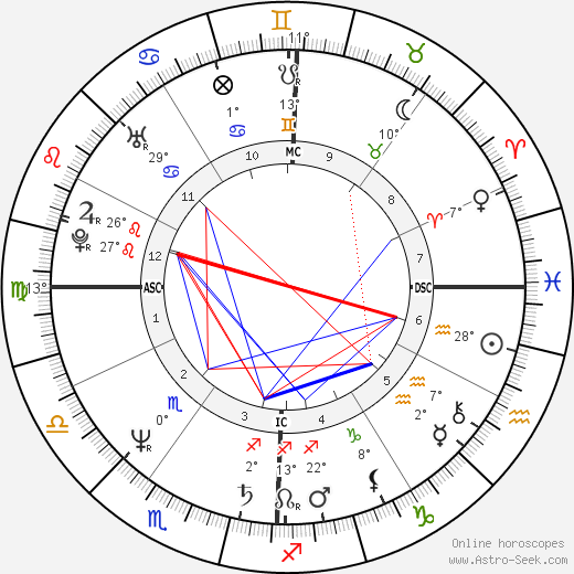 John Gabriel birth chart, biography, wikipedia 2019, 2020