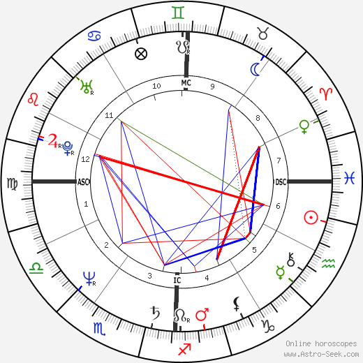 John Gabriel astro natal birth chart, John Gabriel horoscope, astrology
