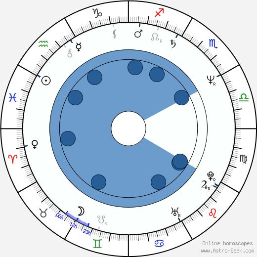 Jolanta Banak wikipedia, horoscope, astrology, instagram