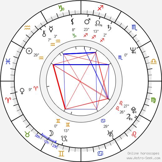 Jolanta Banak birth chart, biography, wikipedia 2020, 2021