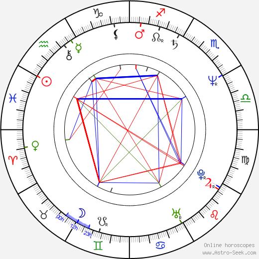 Jolanta Banak birth chart, Jolanta Banak astro natal horoscope, astrology