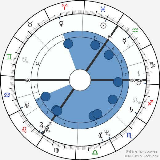 Jono Coleman wikipedia, horoscope, astrology, instagram
