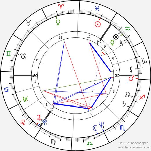 Jono Coleman tema natale, oroscopo, Jono Coleman oroscopi gratuiti, astrologia