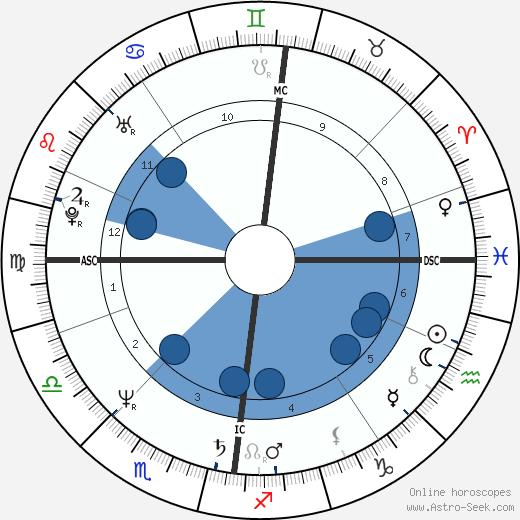 Joslynn Smyth wikipedia, horoscope, astrology, instagram