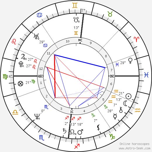 Joslynn Smyth birth chart, biography, wikipedia 2019, 2020