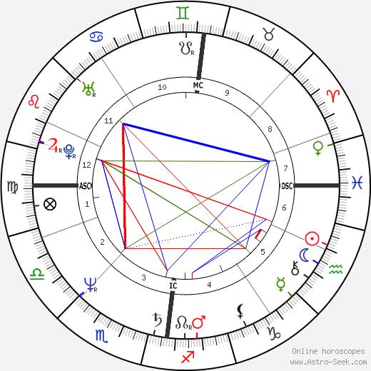 Joslynn Smyth astro natal birth chart, Joslynn Smyth horoscope, astrology
