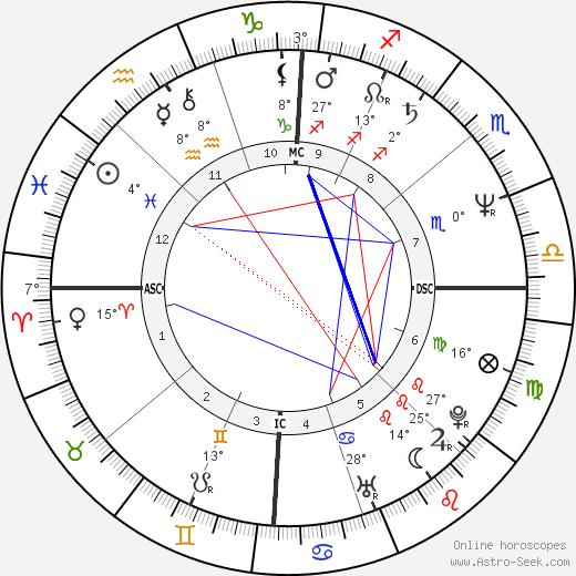 Judith Butler birth chart, biography, wikipedia 2020, 2021