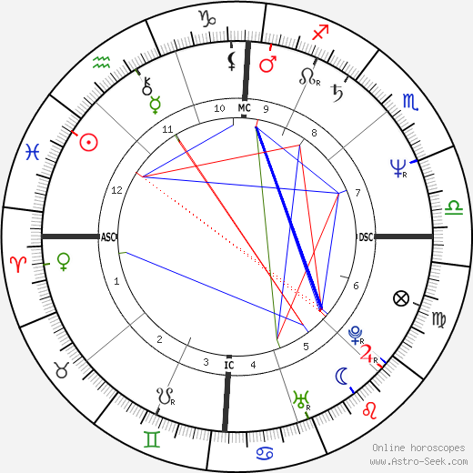 Judith Butler birth chart, Judith Butler astro natal horoscope, astrology