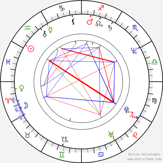 Kim Bass birth chart, Kim Bass astro natal horoscope, astrology