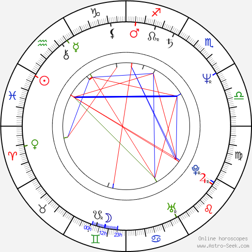 Larry Charles astro natal birth chart, Larry Charles horoscope, astrology