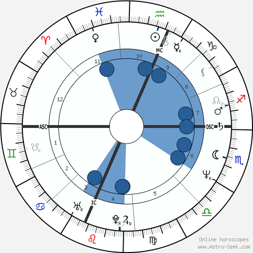 Lee Ranaldo wikipedia, horoscope, astrology, instagram