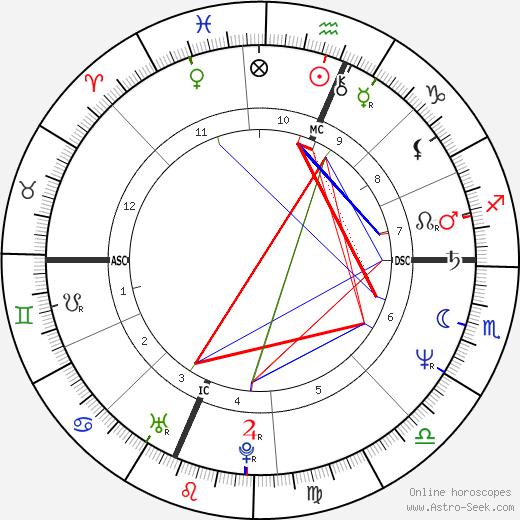 Ли Ранальдо Lee Ranaldo день рождения гороскоп, Lee Ranaldo Натальная карта онлайн