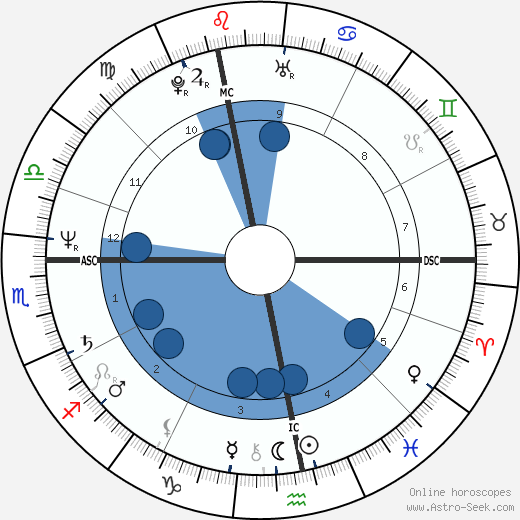 Martin Severa wikipedia, horoscope, astrology, instagram
