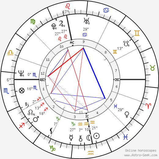 Martin Severa birth chart, biography, wikipedia 2019, 2020