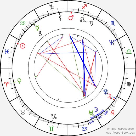Michael Angelo Batio tema natale, oroscopo, Michael Angelo Batio oroscopi gratuiti, astrologia