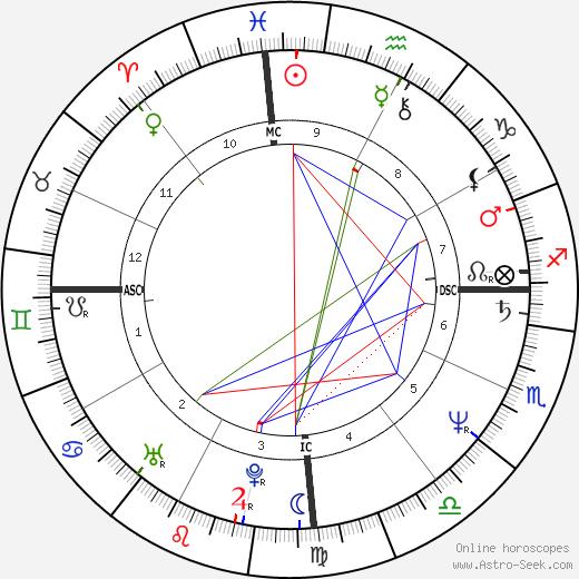 Мишель Уэльбек Michel Houellebecq день рождения гороскоп, Michel Houellebecq Натальная карта онлайн