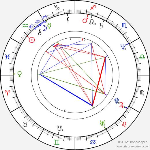 Miitta Sorvali birth chart, Miitta Sorvali astro natal horoscope, astrology